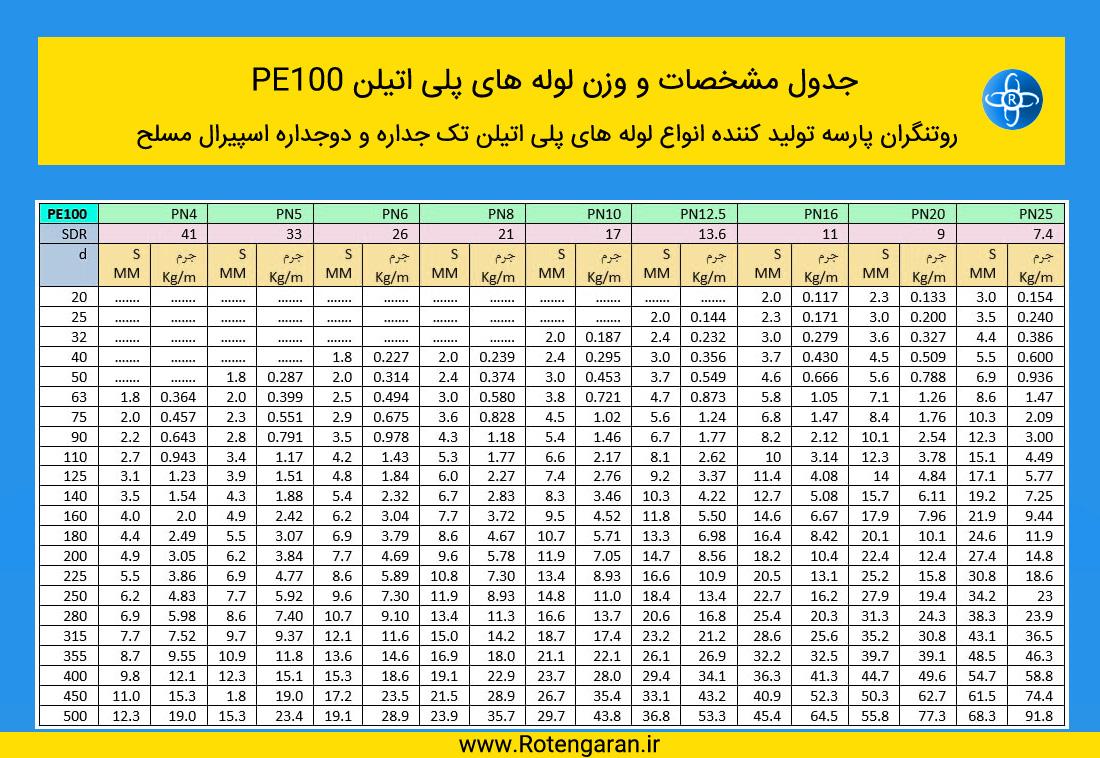 جدول مشخصات و وزن لوله های پلی اتیلن PE100