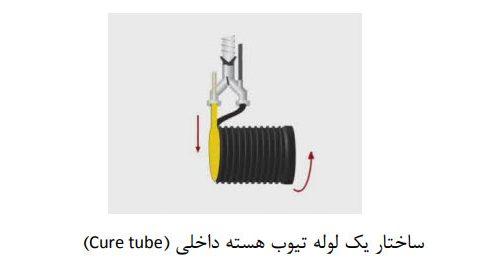 ساختار یک لوله تیوب هسته داخلی (tube Cure)