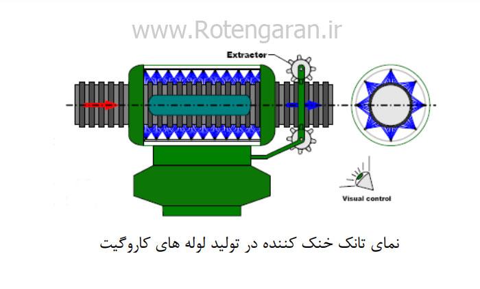 نمای تانک خنک کننده در تولید لوله های کاروگیت