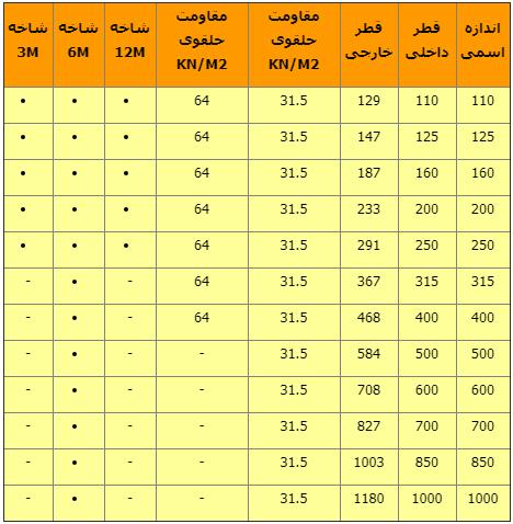 جدول ابعادی لوله های دوجداره کاروگیت